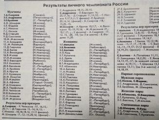 1995 год: Чемпионат России