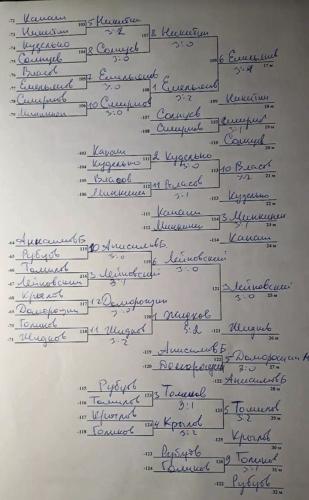 2018 год: Чемпионат Петрозаводска1 этап