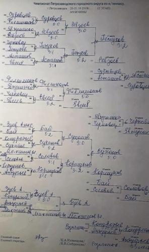 2018 год: Чемпионат Петрозаводска2 этап