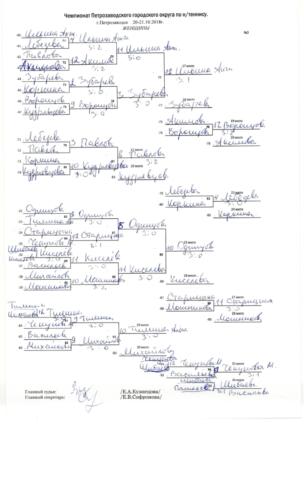 2018 год: Чемпионат Петрозаводска